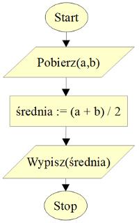 Schemat blokowy algorytmu średnia arytmetyczna