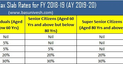 Income Tax Slab Rates Fy 2018 19 Ay 2019 20 Myreality