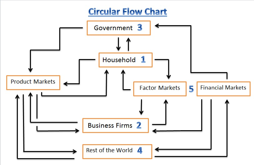 Question numbers in this section correspond to shown flow chart below also too much construction function rh toomuchconstructiontofunctionspot