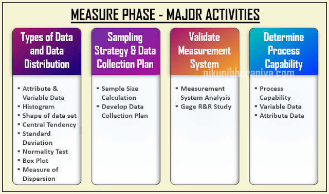 Activity in Measure Phase