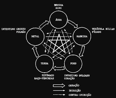 pentagrama, significado pentagrama, pentagrama invertido, pentagrama origem, uso do pentagrama, ritual pentagrama, o que significa o pentagrama, estrela de cinco pontas, pentagrama chines