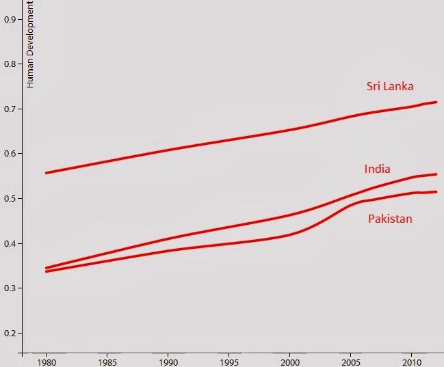 Sri Lanka is a Shining Example For India and Pakistan - PakAlumni