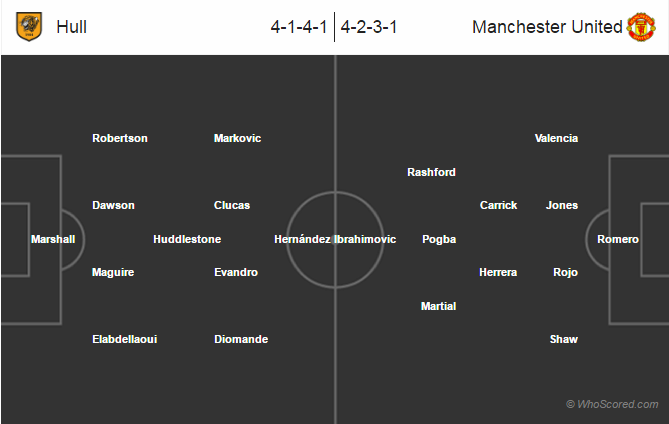Possible Lineups – Hull City vs Manchester United