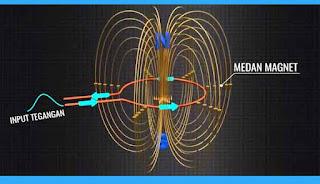 Cara Kerja Antena