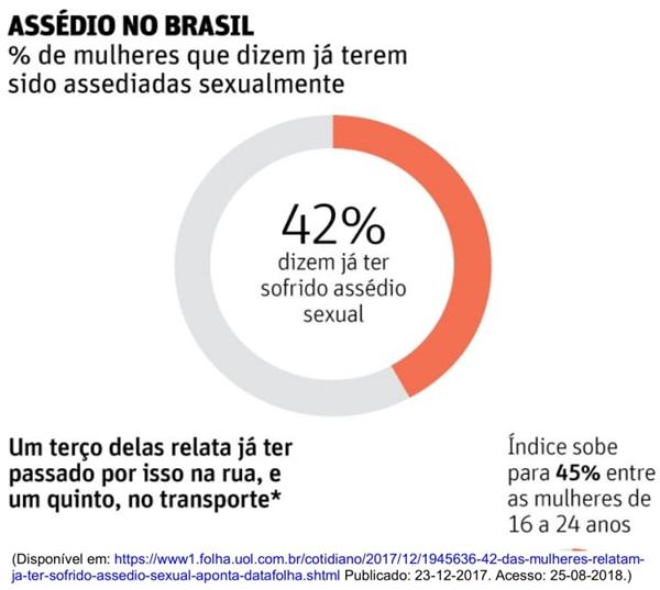 assédio no brasil