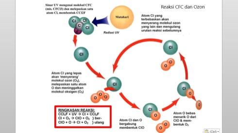 kerusakan ozon oleh cfc