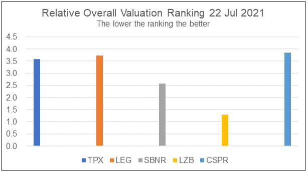 TPX relative overall valuation rank