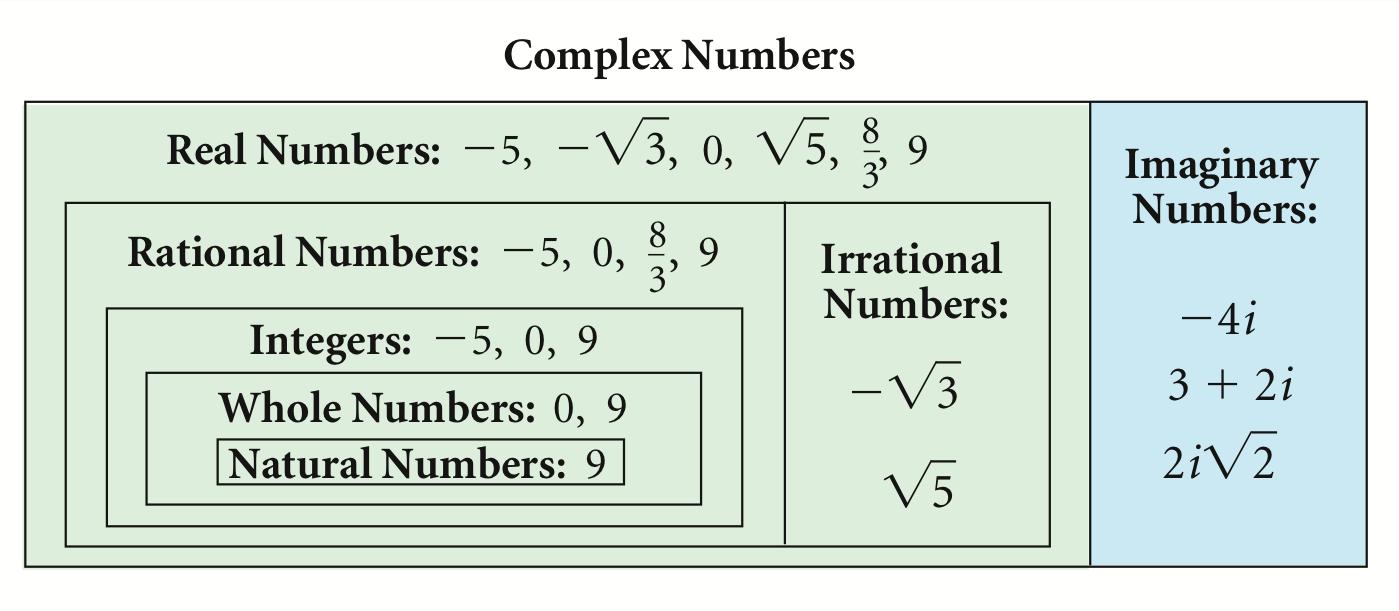 Algebra 2  2 3a  Complex Numbers