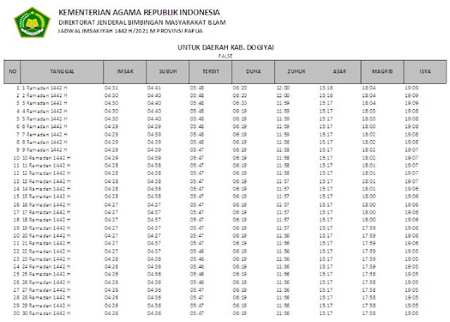 Jadwal Imsakiyah Ramadhan 1442 H Kabupaten Dogiyai, Provinsi Papua