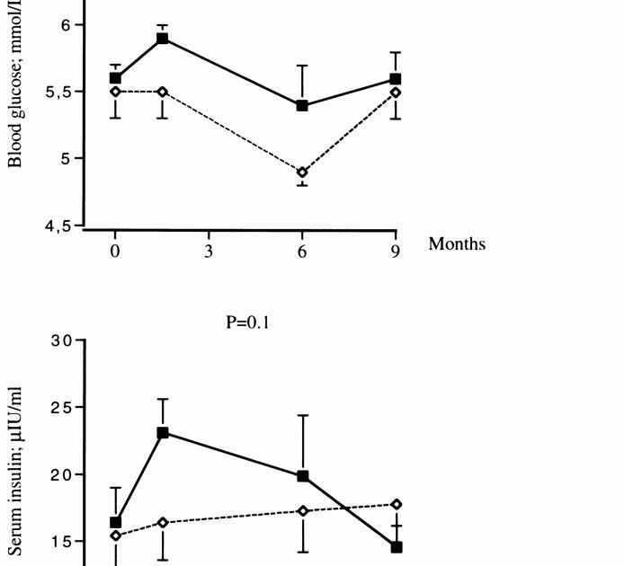 Health Correlator: Strength training plus fasting