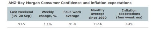RBA Update + Consumer confidence at 13 week high