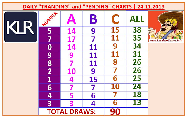 Kerala Lottery Winning Number Daily Tranding and Pending  Charts of 90 days on 24.11.2019