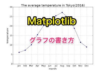 Matplotlibのグラフの書き方