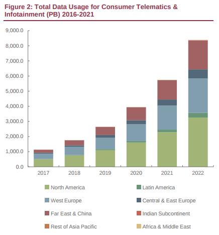 Digital Lifescapes: Connected Car Commerce Revenue will