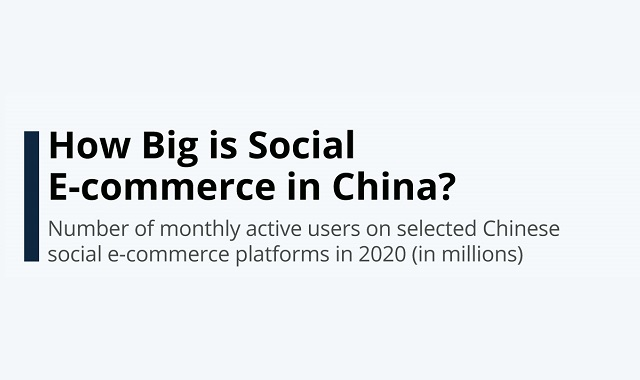 Ecommerce's role in China