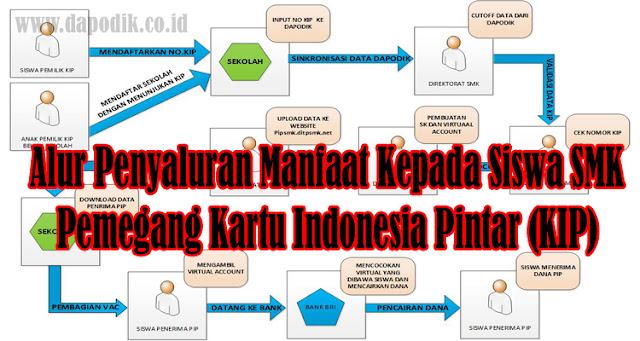 Alur Penyaluran Manfaat Kepada Siswa SMK Pemegang Kartu Indonesia Pintar (KIP) - PIP - KPS