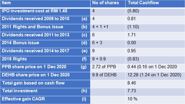 Dayang Shareholders' Gain