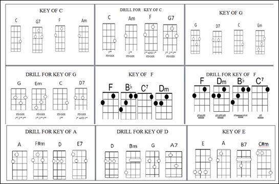 Taumarunui Ukulele Club 2012: Chord finder on guitar / ukulele