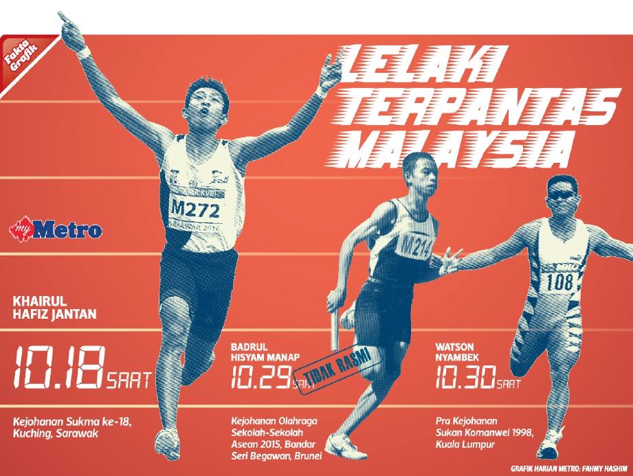 Manusia Terpantas Malaysia : Khairul Hafiz Jantan