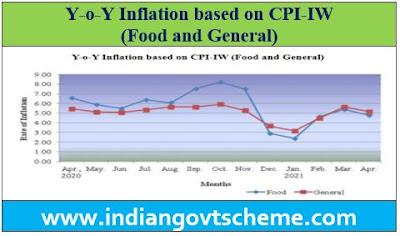 Y-o-Y Inflation based on CPI-IW