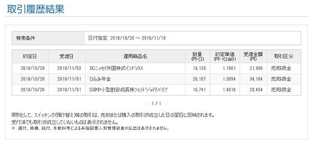 イデコの移管で損失確定の取引画面