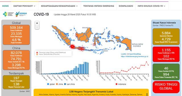 Update Corona di berbagai wilayah di Indonesia - covid19.kemkes.go.id