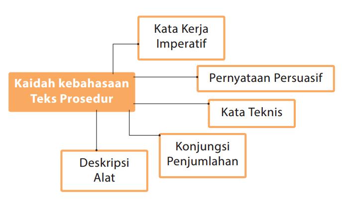 Menganalisis Struktur Dan Kebahasaan Teks Prosedur Zuhri Indonesia