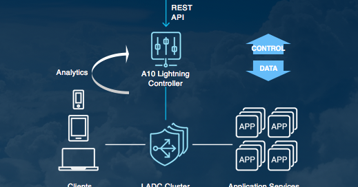 Kubernetes as Orchestrator for A10 Lightning Controller