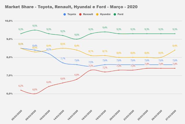 Dados do mercado automotivo em março de 2020 até dia 27