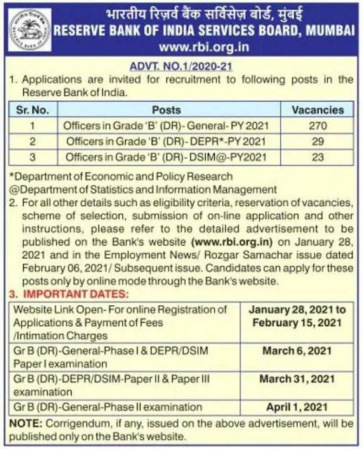 RBI Grade B 2021: Notification Out (322 Vacancies)