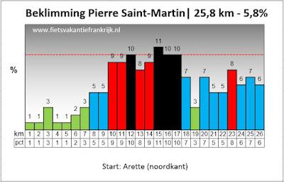 Beklimming Col de la Pierre Saint-Martin