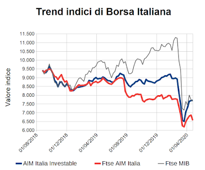 Trend indici di Borsa Italiana al 24 aprile 2020