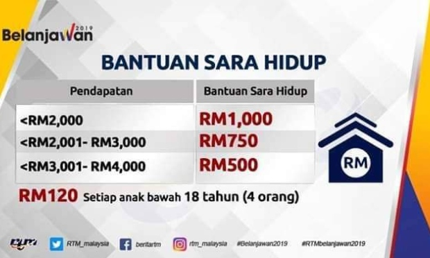 Kemaskini BSH (Bantuan Sara Hidup) 2019