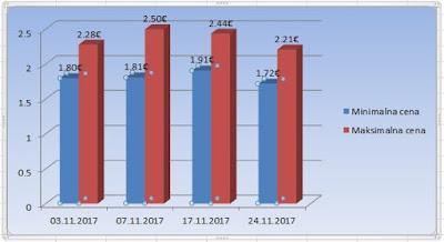 цена турског новембар 2017