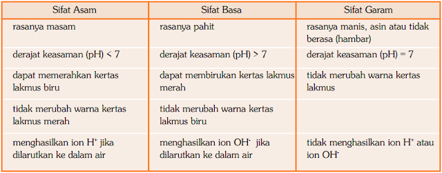 Perbedaan Sifat Asam, Basa, dan Garam