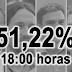 A las 18:00 horas la participación se hunde con respecto al 20D