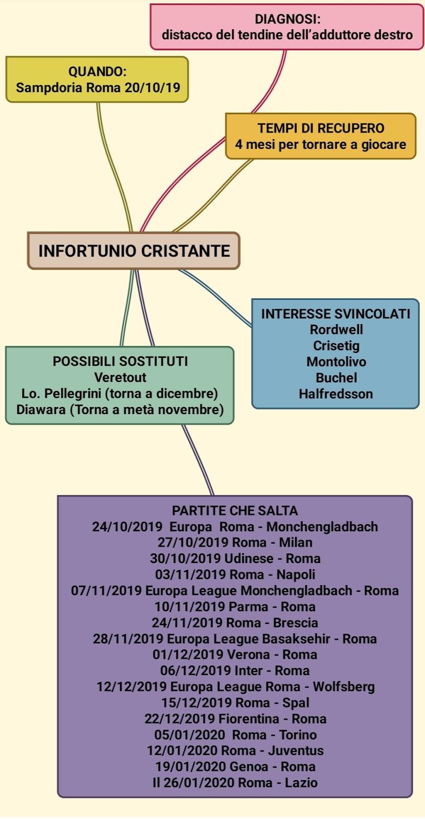 Infografica Cristante: infortunio e tempi di recupero