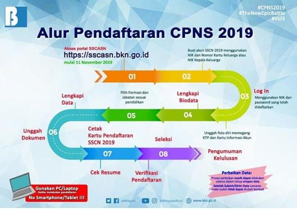 Inilah Alur Tata Cara Pendaftaran CPNS 2019 di sscasn.bkn.go.id