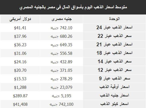 اسعار الذهب اليوم فى مصر Gold الاحد 13 يناير 2019