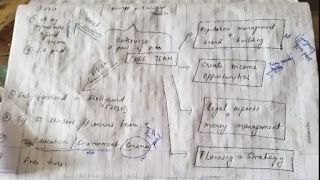 Sushant Singh rajput Diary Pages3