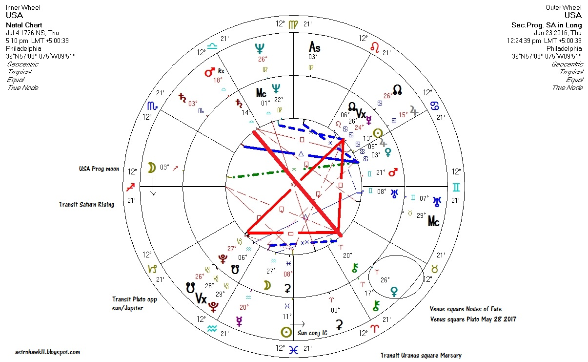 Astrology 10 signs the usa is facing fated critical turning point looking at the progressed chart of the usa within the usa natal chart shows how america is facing some kind of rare fated changes over the next couple years nvjuhfo Image collections