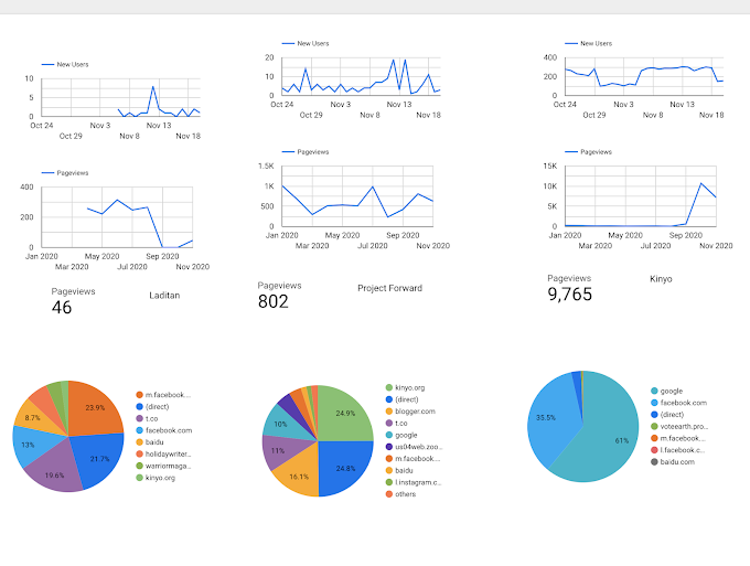 A Behind the Scenes Look at the Data We Use to Monitor our Audience Metrics on Google Data Studio
