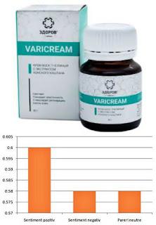 Varicream crema varice superficiale naturala fara efecte adverse
