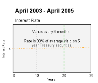 Images Of Fixed Rate 5 Year Bonds