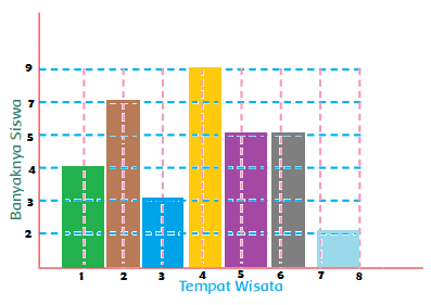 grafik tempat wisata kesukaan temanmu www.simplenews.me