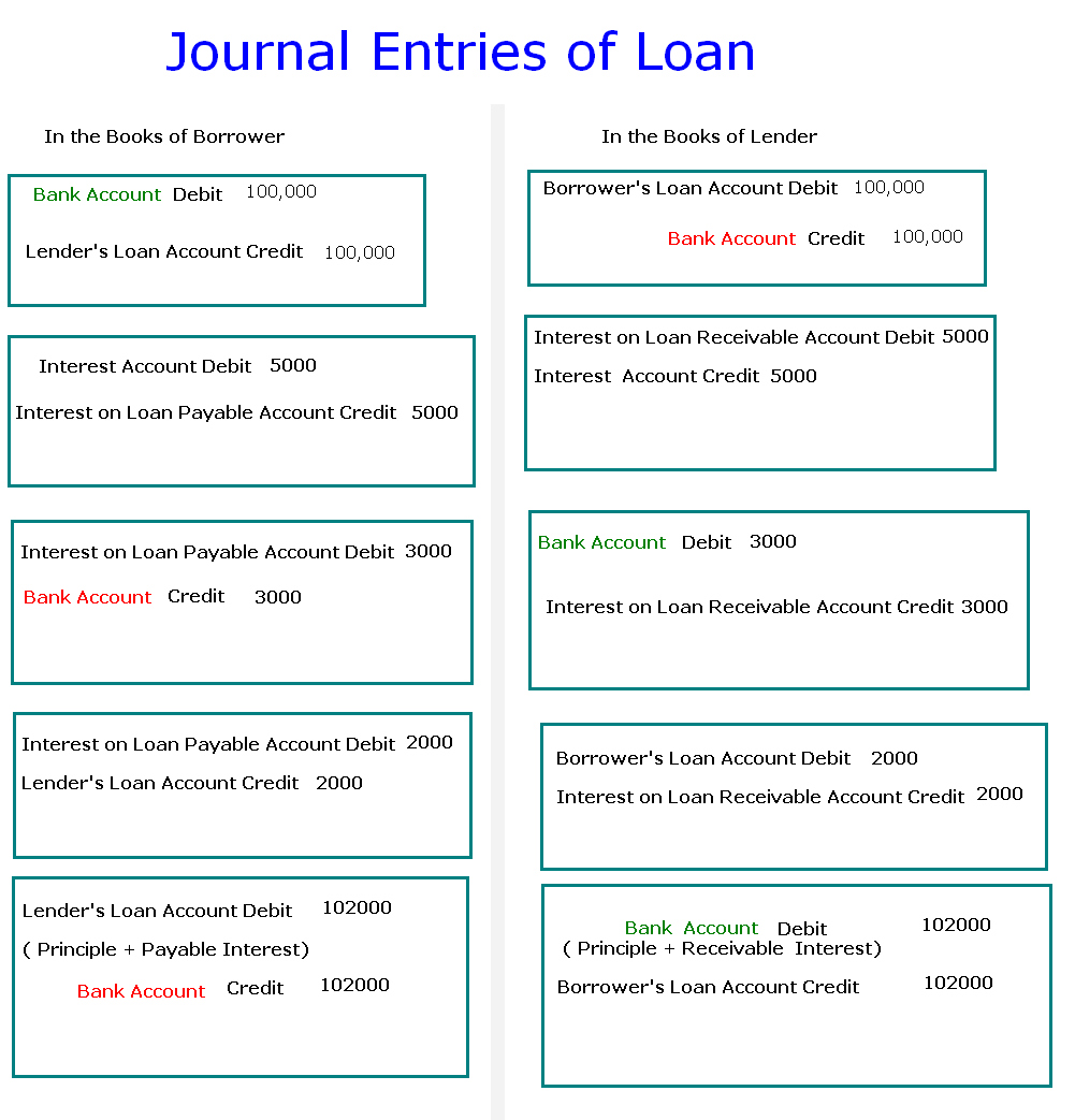 Journal Entries Of Loan Accounting Education
