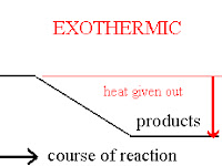 Exothermic Energy Diagram