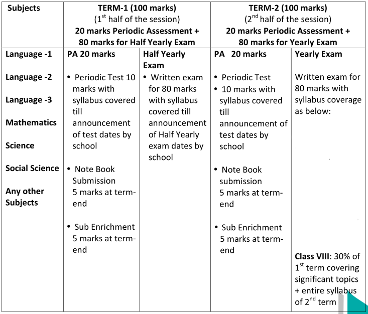 Class 8th Assessment Structure
