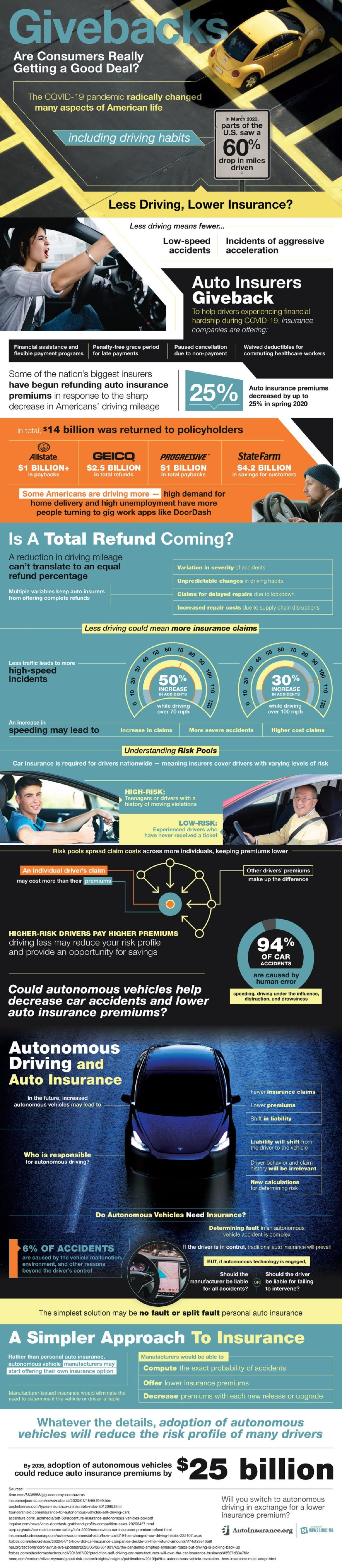 auto-insurance-givebacks-infographic
