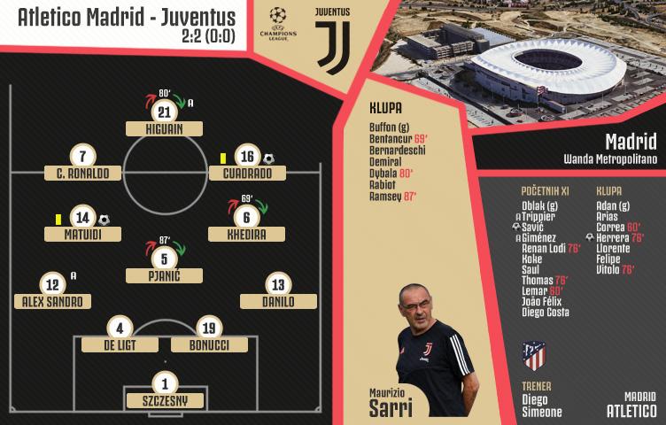Liga prvaka 2019/20 / 1. kolo / Atletico M. - Juventus 2:2 (0:0)